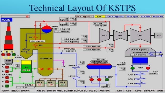 ppt on kota super thermal power plant hydro power plant layout ppt hydro power plant layout ppt hydro power plant layout ppt hydro power plant layout ppt