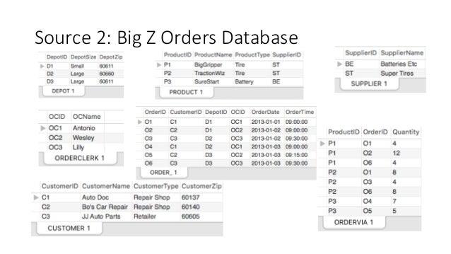Data Warehouse Project