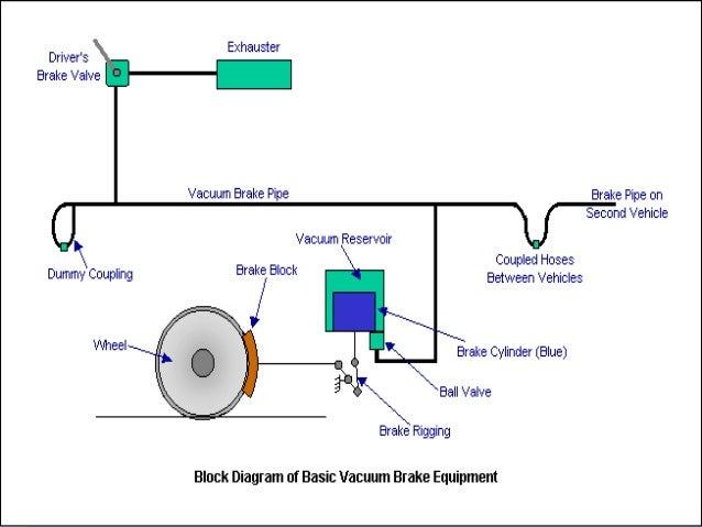 Vacuum brake system diagram residential electrical symbols vacuum braking system rh slideshare net vacuum cleaner system diagram suzuki king quad vacuum hose diagram ccuart Gallery