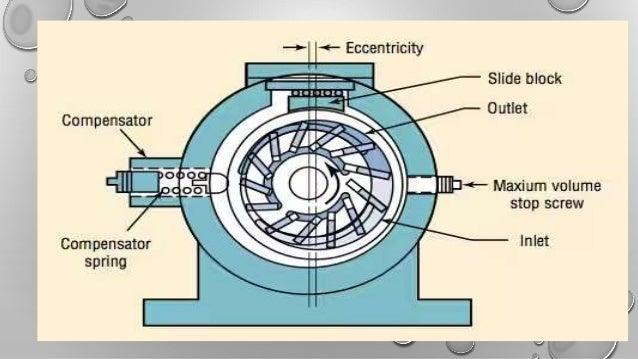 vane pump ppt 6 638 jpg cb 1492845600 rh slideshare net vane pump parts name vane pump parts and functions