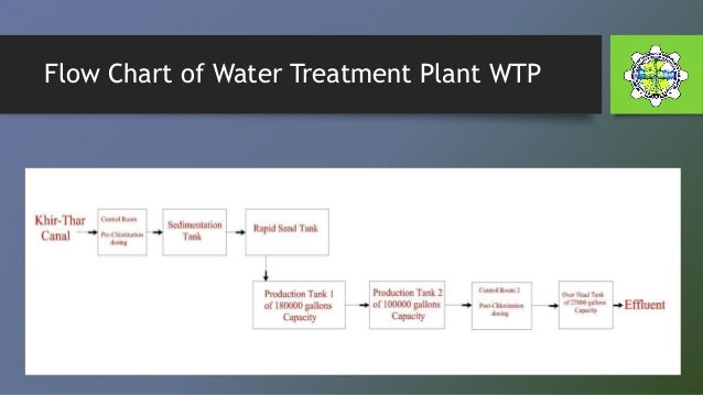 Feasibility Study for EDR Wastewater Treatment and Recovery