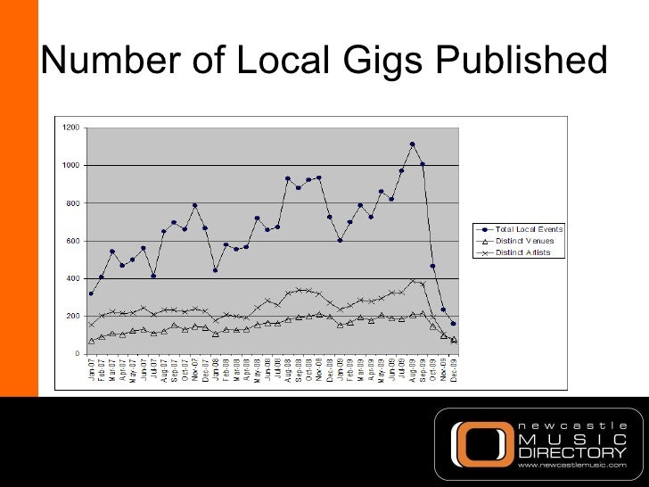 Number of Local Gigs Published