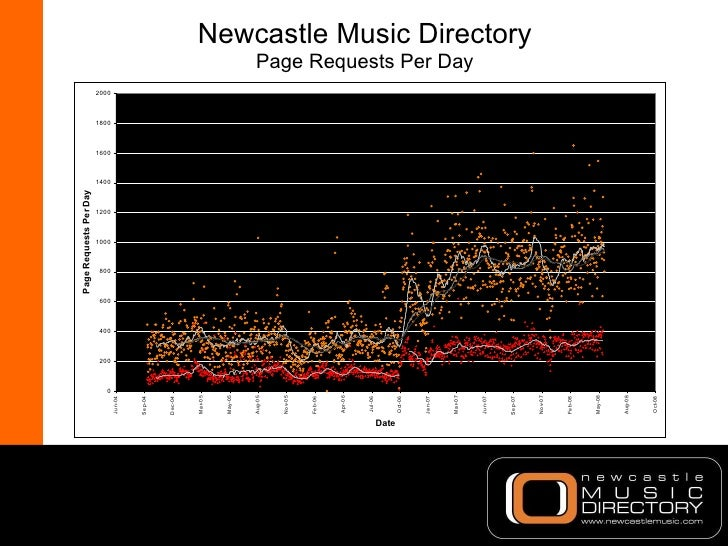 Newcastle Music Directory Page Requests Per Day