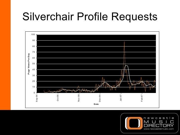 Silverchair Profile Requests