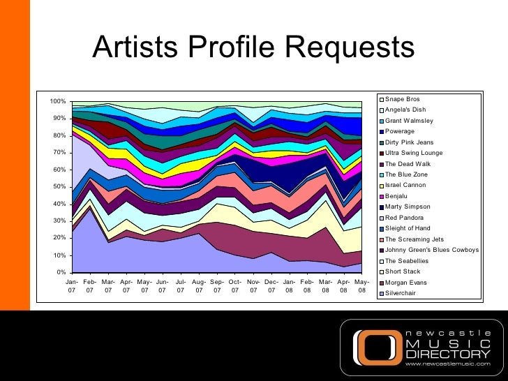 Artists Profile Requests