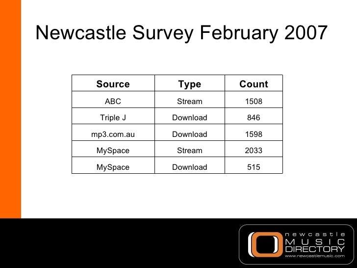 Newcastle Survey February 2007 515 Download MySpace 2033 Stream MySpace 1598 Download mp3.com.au 846 Download Triple J 150...