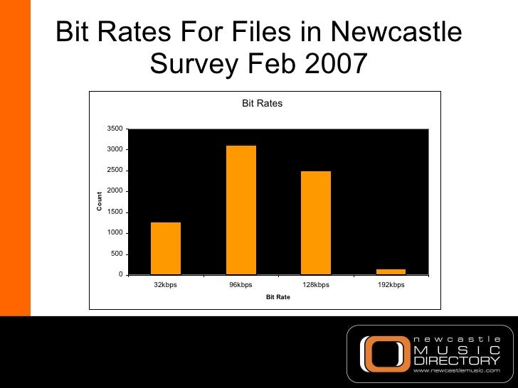 Bit Rates For Files in Newcastle Survey Feb 2007