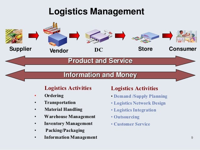 key logistics activities and technologies related Overview the council of supply chain management professionals (cscmp) defines supply chain management as follows: supply chain management encompasses the planning and management of all activities involved in sourcing and procurement, conversion, and all logistics management activities importantly, it also includes.