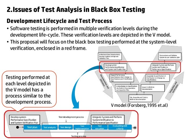 an analysis of how a black box works Boundary value analysis and equivalence partitioning explained with a simple example: boundary value analysis and equivalence partitioning both are test case design strategies in black box testing equivalence partitioning: does it really works since if you take a text box of 1 -1000.