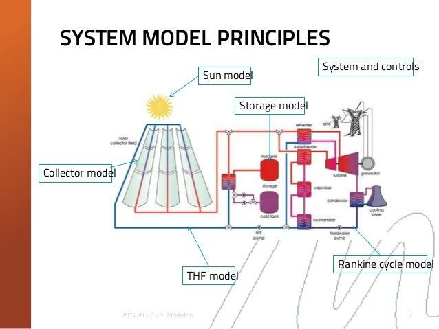 Dynamic Modelling Of A Parabolic Trough Solar Power Plant