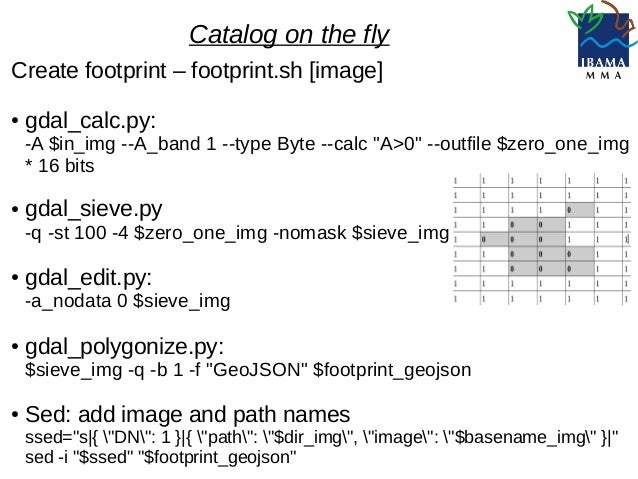 Catalog on the fly satellite images