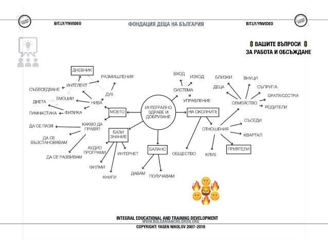 СВЕТОФАР: Диаграма - Интегрално Здраве и Добруване