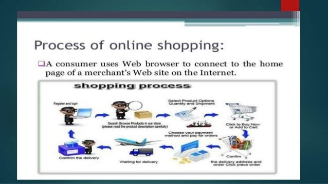Online shopping project data flow diagrams dfd for level 0 ccuart Image collections