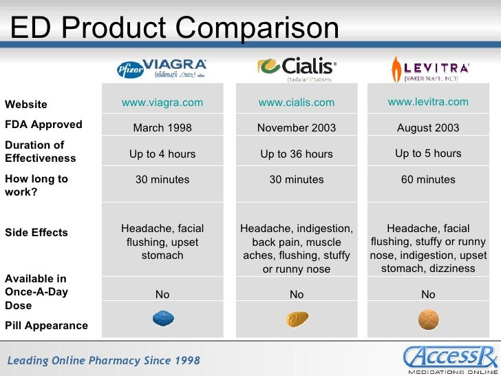 Compare cialis and viagra