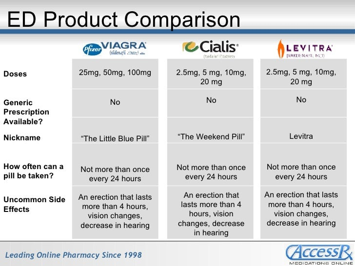 Does cialis have less side effects than viagra viagra tabletka