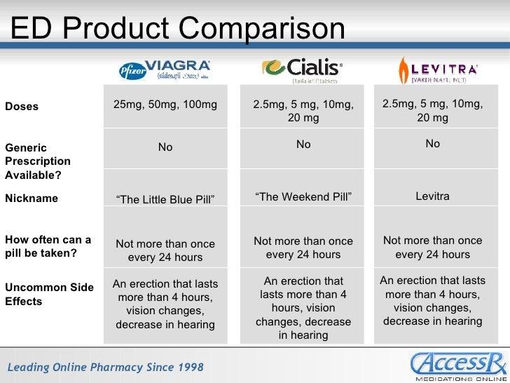 Tadalafil versus sildenafil natural alternative to viagra