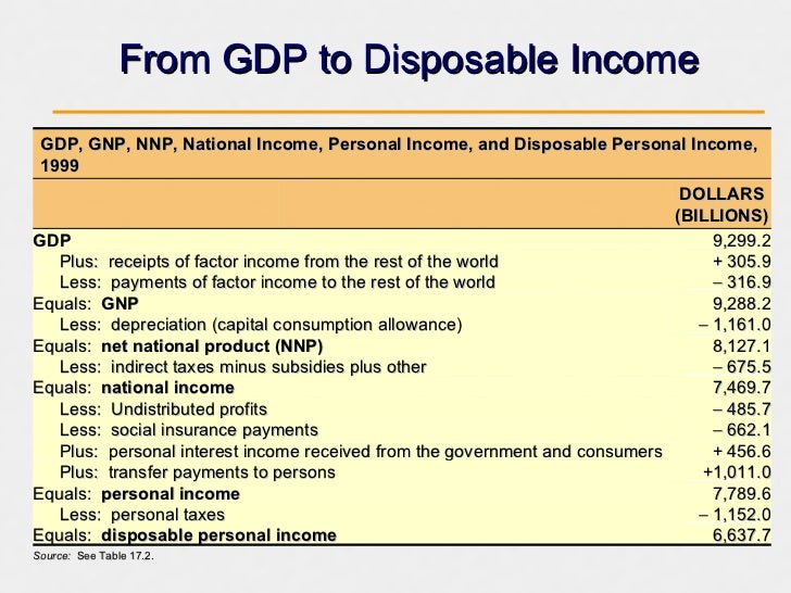 national income essay Importance of national income a variety of measures of national income and output are used in economics to estimate total economic  haven't found the essay you.