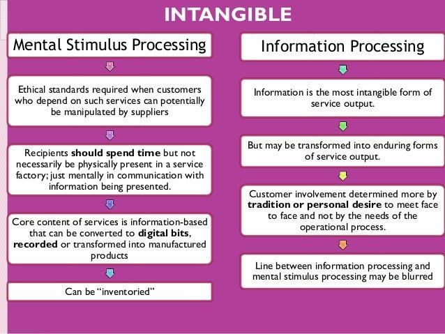Chapter 2 Understanding Service (Public)