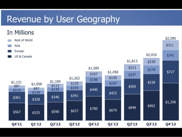 The Facebook IPO Pitch