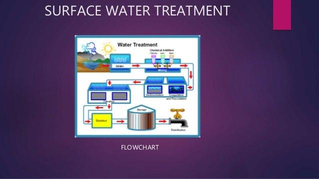 surface water treatment process pdf