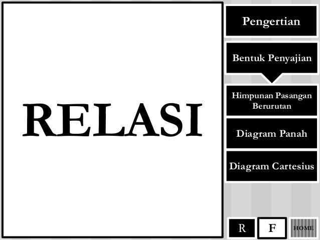 Relasi dan fungsi pengertian relasi bentuk penyajian himpunan pasangan berurutan diagram panah diagram cartesius ccuart Image collections