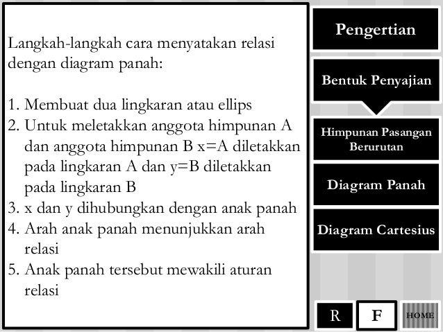 Relasi dan fungsi diagram cartesius r homef 7 ccuart Gallery