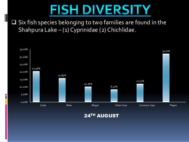 FISH DIVERSITY IN INDIA EBOOK DOWNLOAD