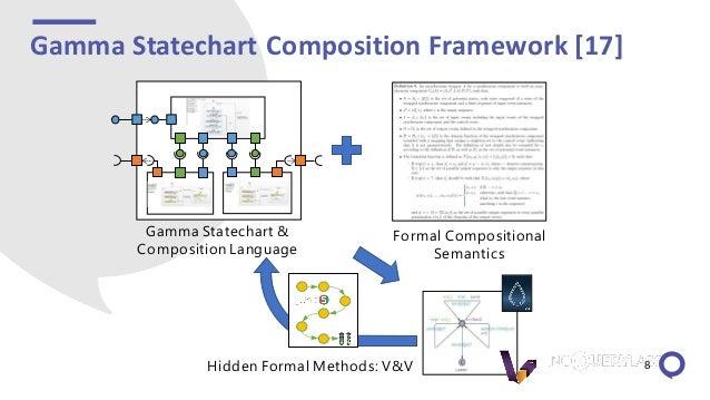 Gamma Statechart Composition Framework [17] Hidden Formal Methods: V&V Formal Compositional Semantics Gamma Statechart & C...