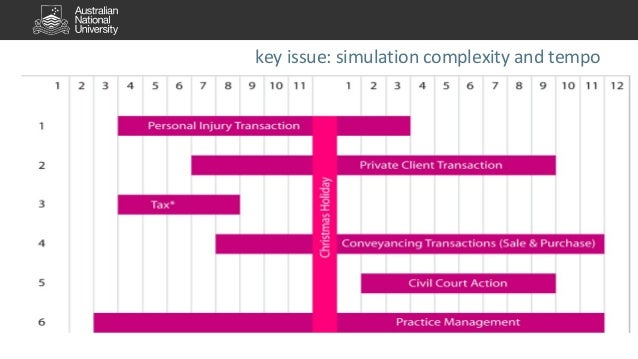 key issue: simulation complexity and tempo