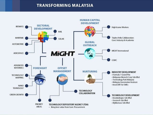 the malaysian economy an overview The economy of malaysia is the 3rd largest in southeast asia, and is the 38th  largest economy  jump up ^    jump up ^ overview of goods and services tax (gst) in malaysia 3ecpacom my.