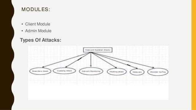 MODULES: • Client Module • Admin Module Types Of Attacks: