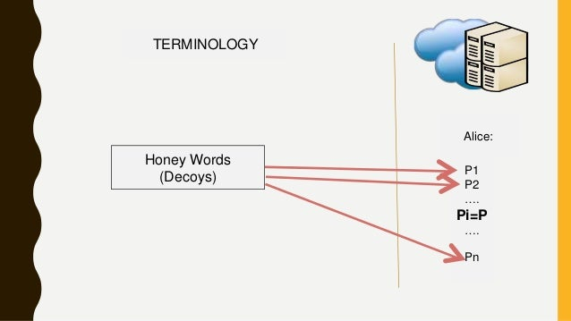 TERMINOLOGY Alice: P1 P2 …. Pi=P …. Pn Honey Words (Decoys)
