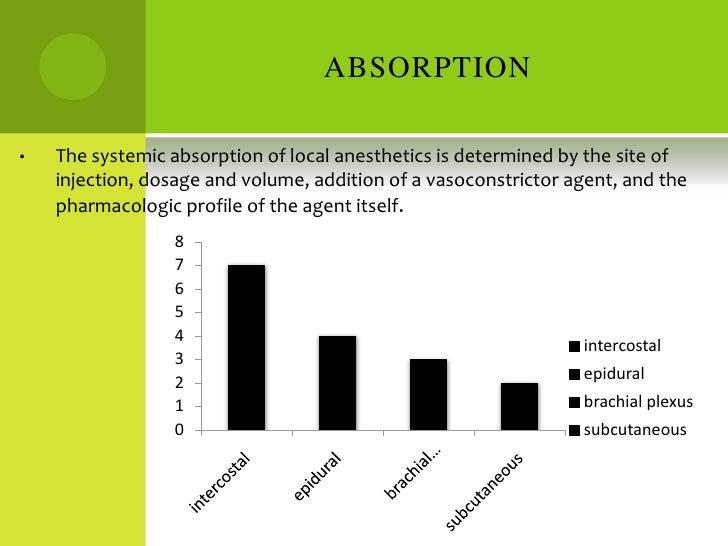 local anesthetics pharmacology