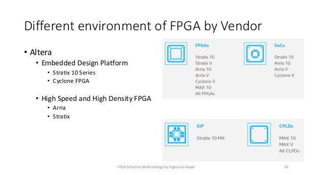 FPGA Selection Methodology for Real time projects