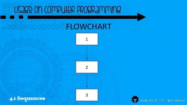 Usage on computer programming                FLOWCHART                    1                    2                    34.1 S...
