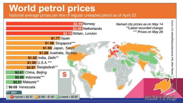 Devaluation of Crude Oil and its Impact on World Economy
