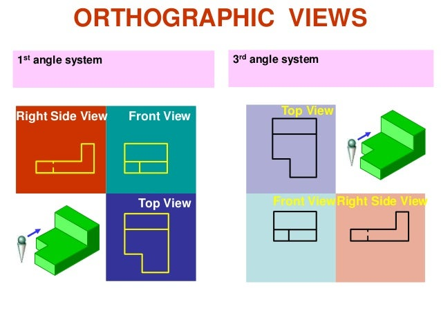 ORTHOGRAPHIC VIEWS 1st angle system 3rd angle system Front View Front View Right Side View Right Side View Top View Top Vi...