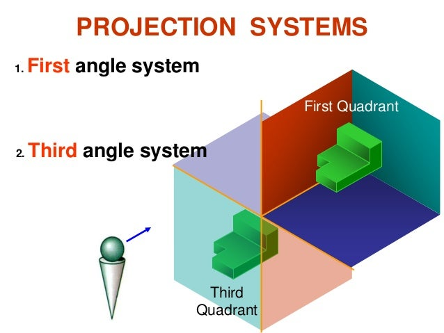 PROJECTION SYSTEMS 1. First angle system 2. Third angle system First Quadrant Third Quadrant