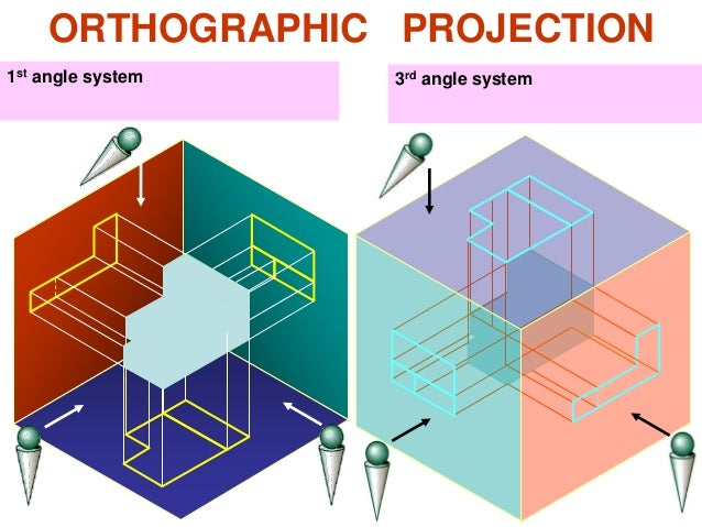 ORTHOGRAPHIC PROJECTION 1st angle system 3rd angle system