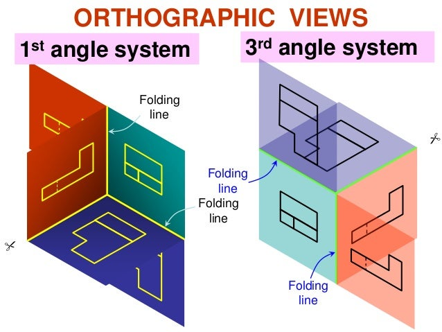 ORTHOGRAPHIC VIEWS 1st angle system 3rd angle system Folding line Folding line Folding line Folding line