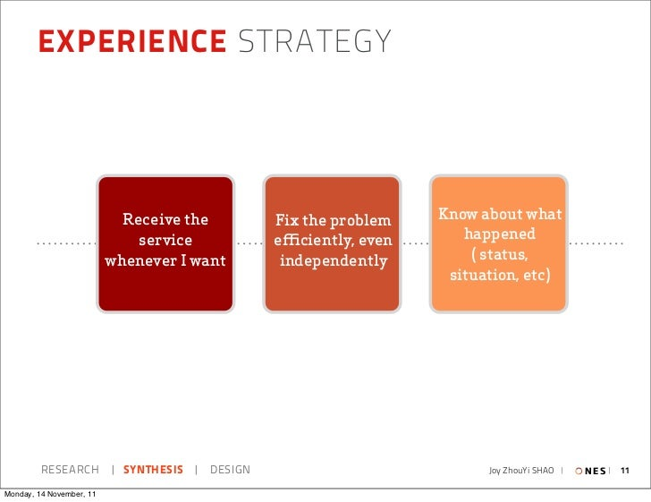 EXPERIENCE STRATEGY                            Receive the     Fix the problem   Know about what                          ...