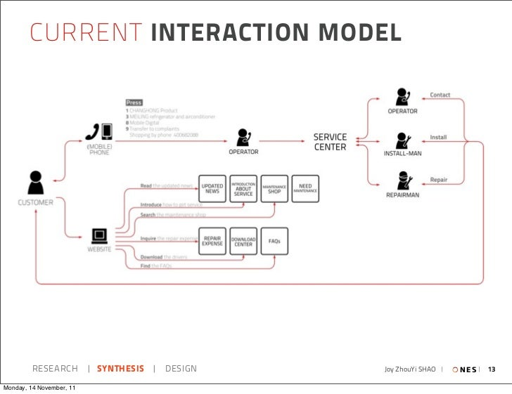 CURRENT INTERACTION MODEL         RESEARCH   SYNTHESIS   DESIGN   Joy ZhouYi SHAO     N E S   13Monday, 14 November, 11