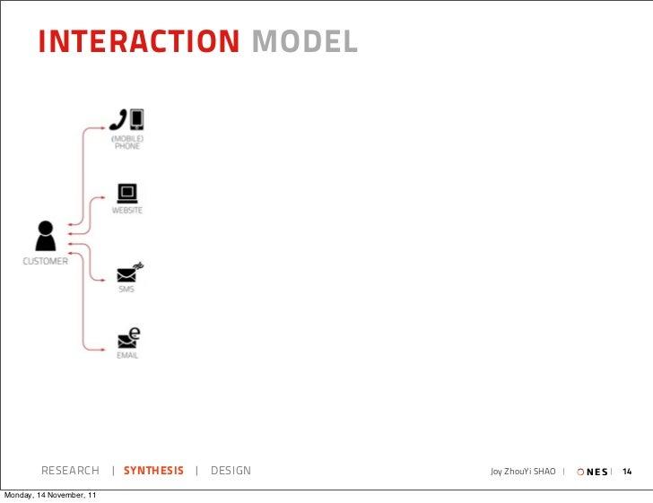 INTERACTION MODEL         RESEARCH   SYNTHESIS   DESIGN   Joy ZhouYi SHAO     N E S   14Monday, 14 November, 11