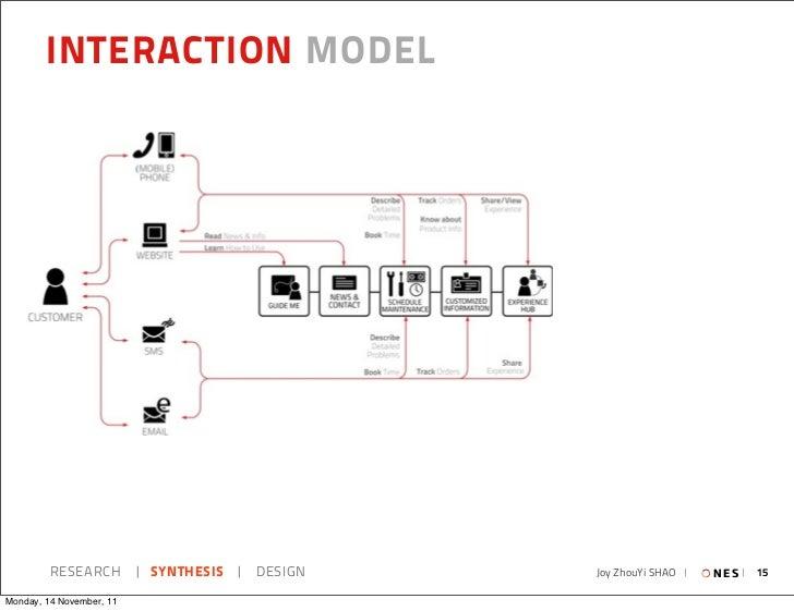 INTERACTION MODEL         RESEARCH   SYNTHESIS   DESIGN   Joy ZhouYi SHAO     N E S   15Monday, 14 November, 11