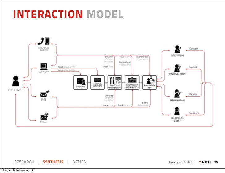 INTERACTION MODEL         RESEARCH   SYNTHESIS   DESIGN   Joy ZhouYi SHAO     N E S   16Monday, 14 November, 11