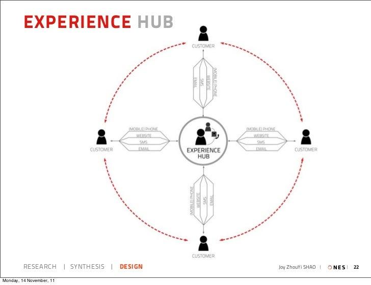 EXPERIENCE HUB         RESEARCH   SYNTHESIS   DESIGN   Joy ZhouYi SHAO     N E S   22Monday, 14 November, 11