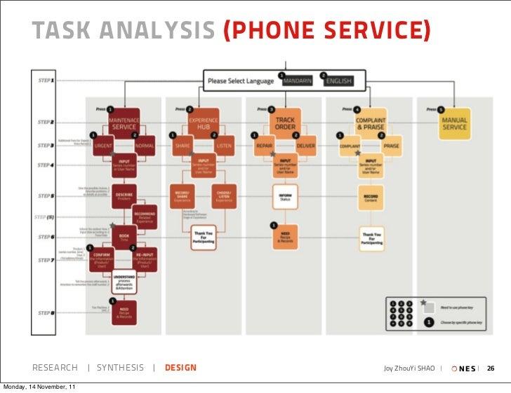 TASK ANALYSIS (PHONE SERVICE)         RESEARCH   SYNTHESIS   DESIGN   Joy ZhouYi SHAO     N E S   26Monday, 14 November, 11