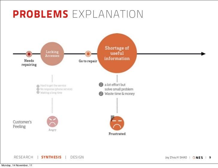 PROBLEMS EXPLANATION         RESEARCH   SYNTHESIS   DESIGN   Joy ZhouYi SHAO     NES   9Monday, 14 November, 11