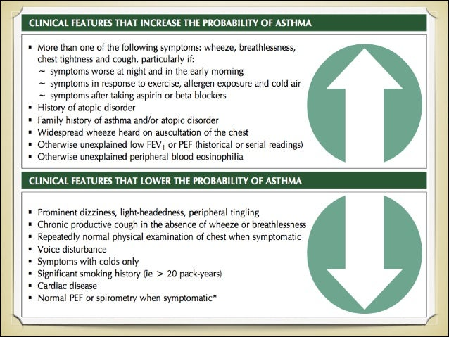Levels of Asthma Control (Assess patient impairment) Assessment of Future Risk (risk of exacerbations, instability, rapi...