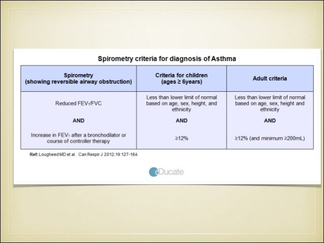 Component 4: Asthma Management and Prevention Program Allergen-specific Immunotherapy ■ Greatest benefit of specific immun...